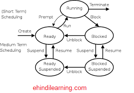 What is CPU Scheduling in Hindi